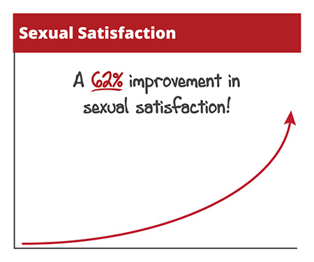 Graph showing upward trend in sexual satisfaction over time